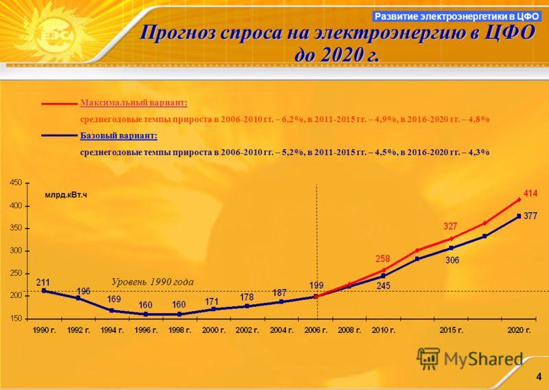 4 Развитие электроэнергетики в ЦФО Прогноз спроса на электроэнергию в ЦФО до 2020 г. Максимальный вариант: среднегодовые темпы прироста в 2006-2010 гг. – 6,2%, в 2011-2015 гг. – 4,9%, в 2016-2020 гг. – 4,8% Базовый вариант: среднегодовые темпы прирос