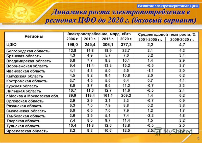 5 Динамика роста электропотребления в регионах ЦФО до 2020 г. (базовый вариант) Регионы Электропотребление, млрд. кВт.ч Среднегодовой темп роста, % 2006 г.2010 г.2015 г.2020 г. 2001-2005 гг.2006-2020 гг. ЦФО199,0245,4306,1377,32,24,7 Белгородская обл