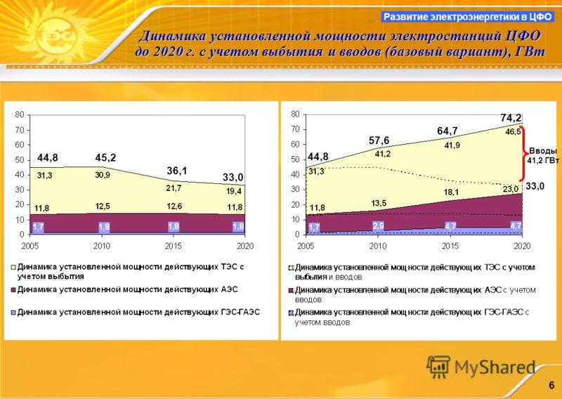 6 Динамика установленной мощности электростанций ЦФО до 2020 г. с учетом выбытия и вводов (базовый вариант), ГВт Развитие электроэнергетики в ЦФО 44,845,2 36,1 33,0 44,8 57,6 64,7 74,2 33,0 Вводы 41,2 ГВт
