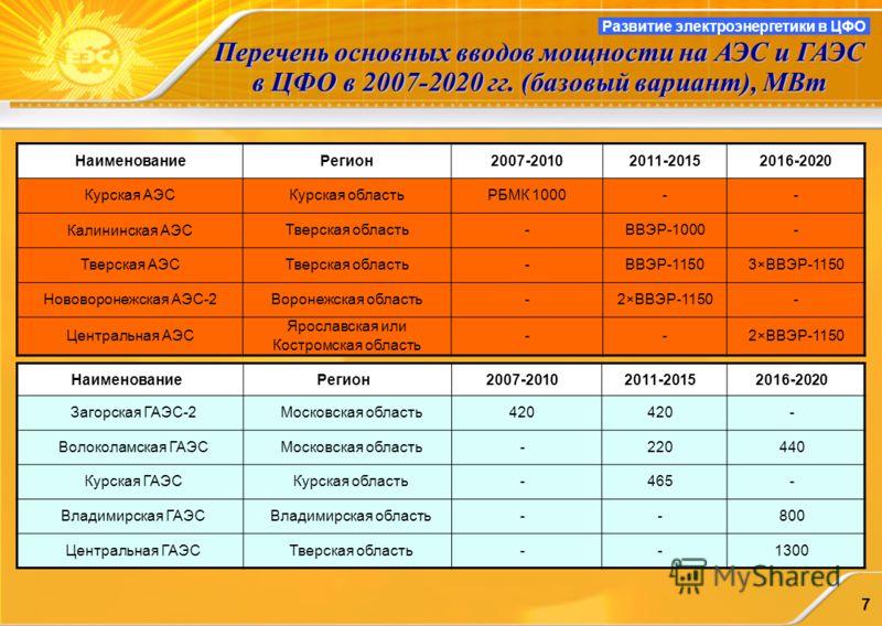 7 Перечень основных вводов мощности на АЭС и ГАЭС в ЦФО в 2007-2020 гг. (базовый вариант), МВт Развитие электроэнергетики в ЦФО НаименованиеРегион2007-20102011-20152016-2020 Курская АЭСКурская областьРБМК 1000-- Калининская АЭС Тверская область-ВВЭР-