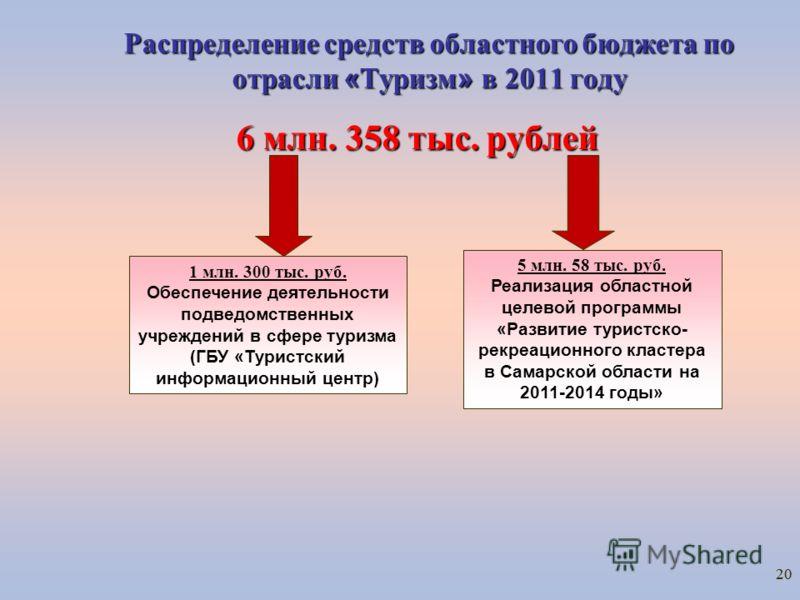 20 Распределение средств областного бюджета по отрасли « Туризм » в 2011 году 6 млн. 358 тыс. рублей 1 млн. 300 тыс. руб. Обеспечение деятельности подведомственных учреждений в сфере туризма (ГБУ «Туристский информационный центр) 5 млн. 58 тыс. руб.
