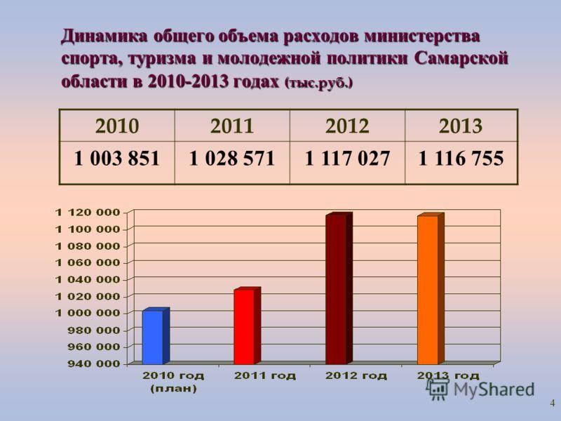 4 Динамика общего объема расходов министерства спорта, туризма и молодежной политики Самарской области в 2010-2013 годах (тыс.руб.) 2010201120122013 1 003 8511 028 5711 117 0271 116 755