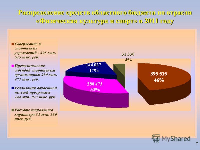 7 Распределение средств областного бюджета по отрасли «Физическая культура и спорт» в 2011 году