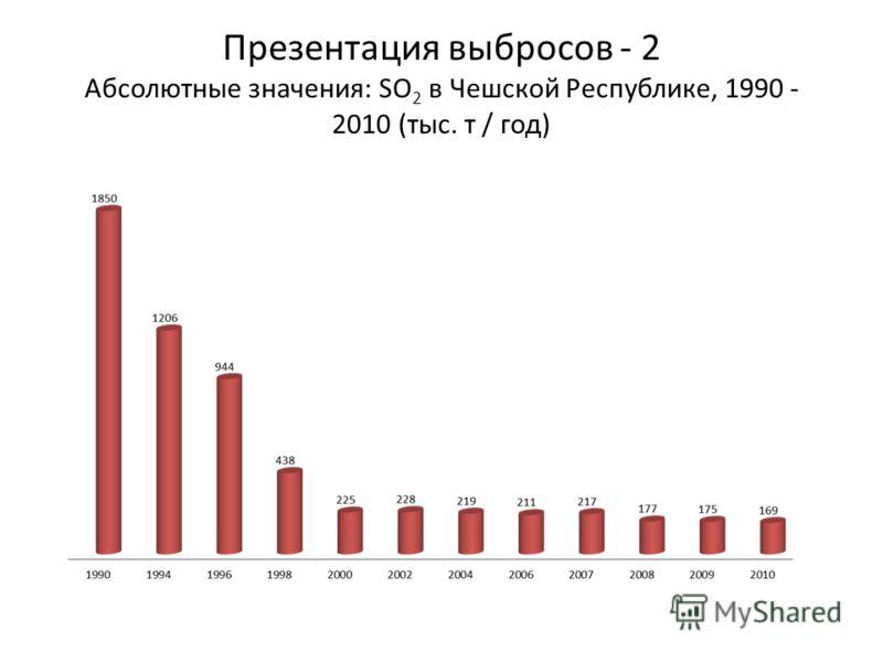 Презентация выбросов - 2 Абсолютные значения: SO 2 в Чешской Республике, 1990 - 2010 (тыс. т / год)