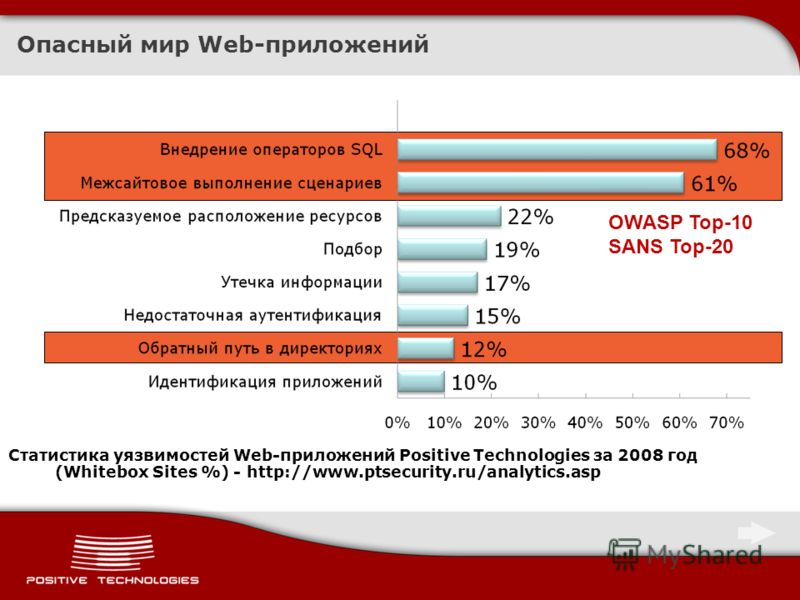 Опасный мир Web-приложений Статистика уязвимостей Web-приложений Positive Technologies за 2008 год (Whitebox Sites %) - http://www.ptsecurity.ru/analytics.asp OWASP Top-10 SANS Top-20
