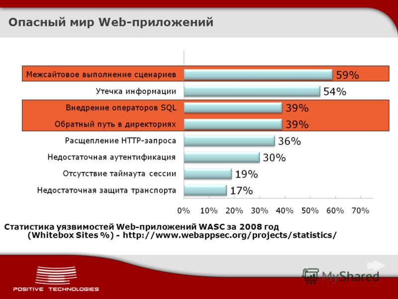 Опасный мир Web-приложений Статистика уязвимостей Web-приложений WASC за 2008 год (Whitebox Sites %) - http://www.webappsec.org/projects/statistics/