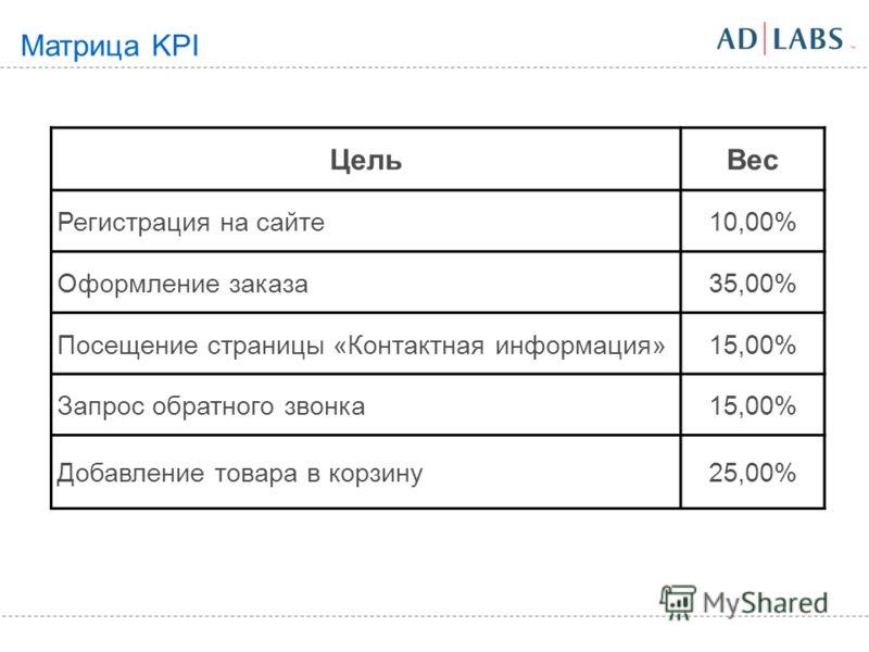 Матрица KPI ЦельВес Регистрация на сайте10,00% Оформление заказа35,00% Посещение страницы «Контактная информация»15,00% Запрос обратного звонка15,00% Добавление товара в корзину25,00%