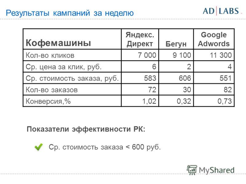 Результаты кампаний за неделю Кофемашины Яндекс. ДиректБегун Google Adwords Кол-во кликов7 0009 10011 300 Ср. цена за клик, руб.624 Ср. стоимость заказа, руб.583606551 Кол-во заказов723082 Конверсия,%1,020,320,73 Показатели эффективности РК: Ср. стои