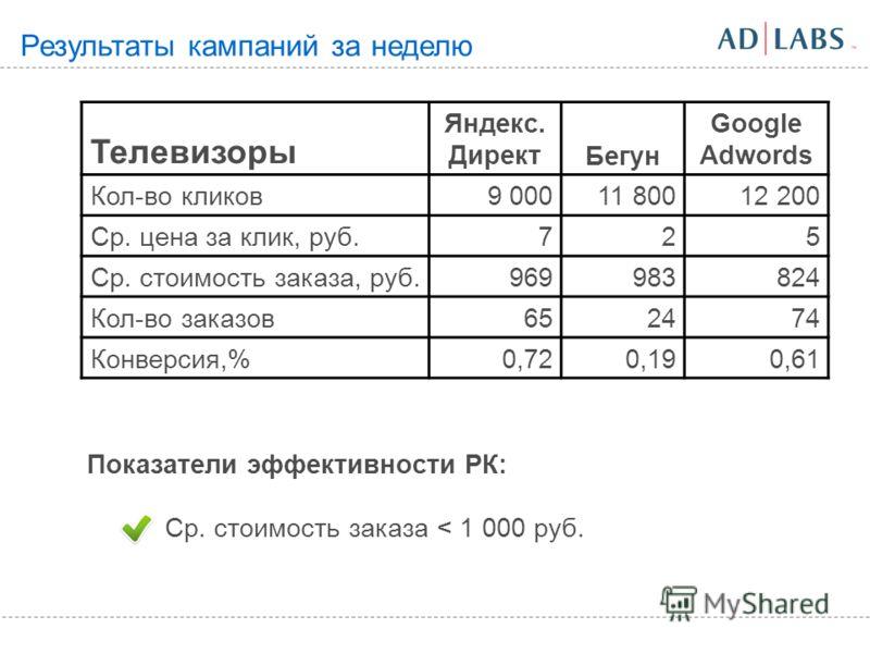 Результаты кампаний за неделю Телевизоры Яндекс. ДиректБегун Google Adwords Кол-во кликов9 00011 80012 200 Ср. цена за клик, руб.725 Ср. стоимость заказа, руб.969983824 Кол-во заказов652474 Конверсия,%0,720,190,61 Показатели эффективности РК: Ср. сто
