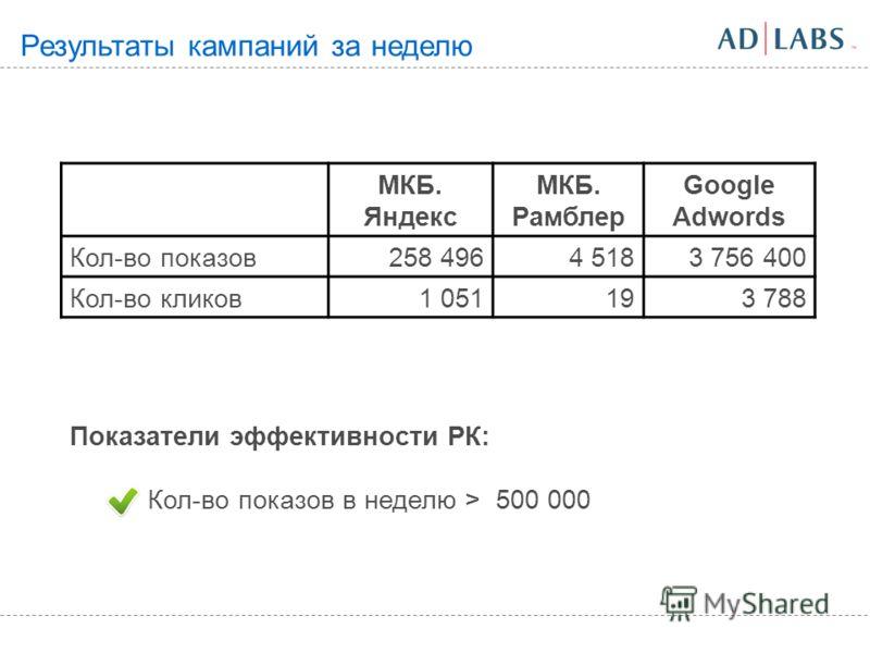 Результаты кампаний за неделю МКБ. Яндекс МКБ. Рамблер Google Adwords Кол-во показов258 4964 5183 756 400 Кол-во кликов1 051193 788 Показатели эффективности РК: Кол-во показов в неделю > 500 000