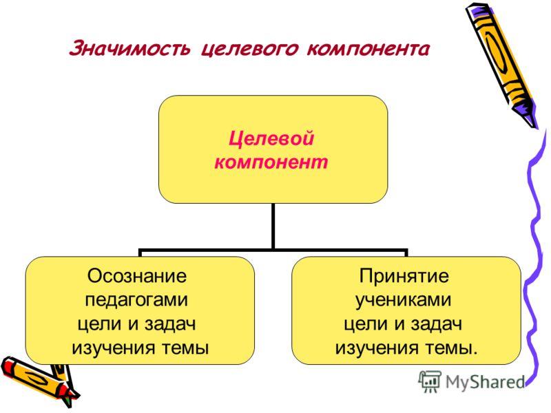Значимость целевого компонента Целевой компонент Осознание педагогами цели и задач изучения темы Принятие учениками цели и задач изучения темы.