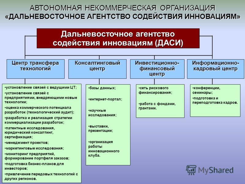 АВТОНОМНАЯ НЕКОММЕРЧЕСКАЯ ОРГАНИЗАЦИЯ «ДАЛЬНЕВОСТОЧНОЕ АГЕНТСТВО СОДЕЙСТВИЯ ИННОВАЦИЯМ» Дальневосточное агентство содействия инновациям (ДАСИ) Консалтинговый центр Инвестиционно- финансовый центр Информационно- кадровый центр Центр трансфера технолог