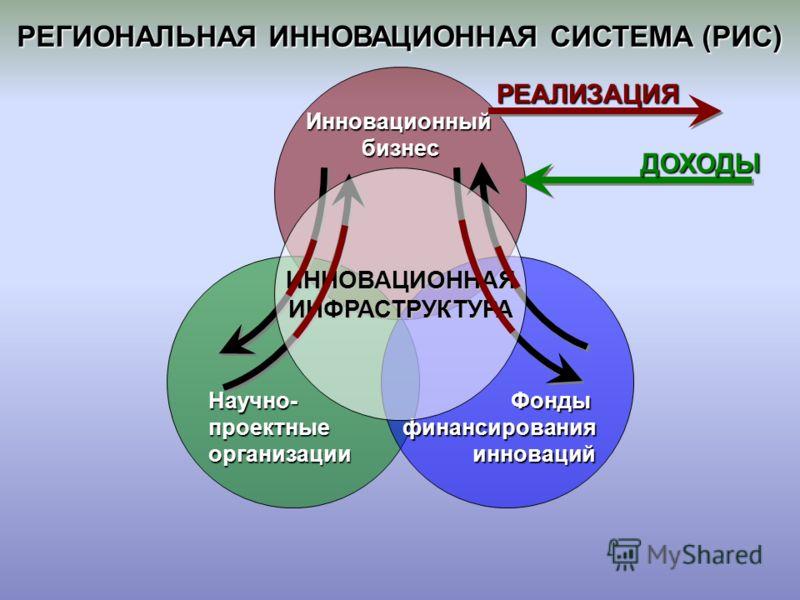 РЕГИОНАЛЬНАЯ ИННОВАЦИОННАЯ СИСТЕМА (РИС) Инновационныйбизнес Научно-проектныеорганизацииФондыфинансированияинноваций ИННОВАЦИОННАЯИНФРАСТРУКТУРАРЕАЛИЗАЦИЯ ДОХОДЫ