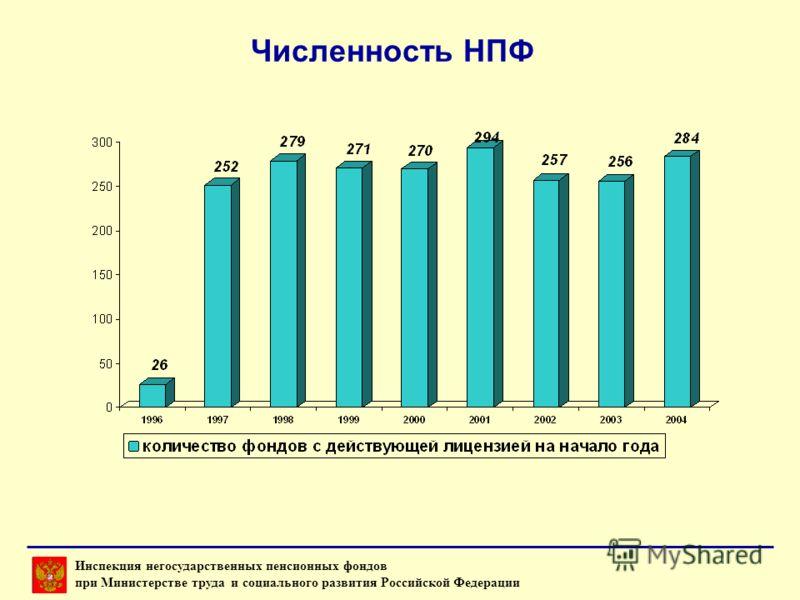 Численность НПФ Инспекция негосударственных пенсионных фондов при Министерстве труда и социального развития Российской Федерации
