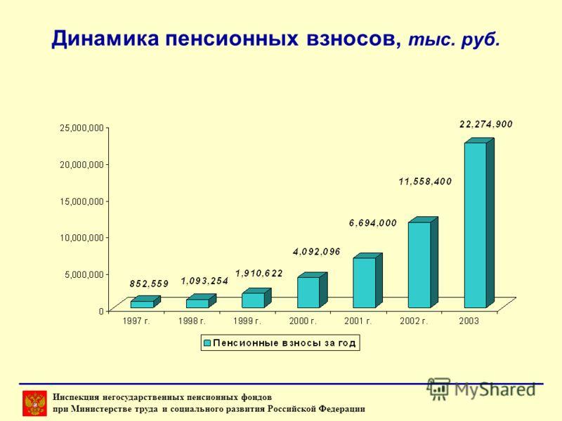 Динамика пенсионных взносов, тыс. руб. Инспекция негосударственных пенсионных фондов при Министерстве труда и социального развития Российской Федерации