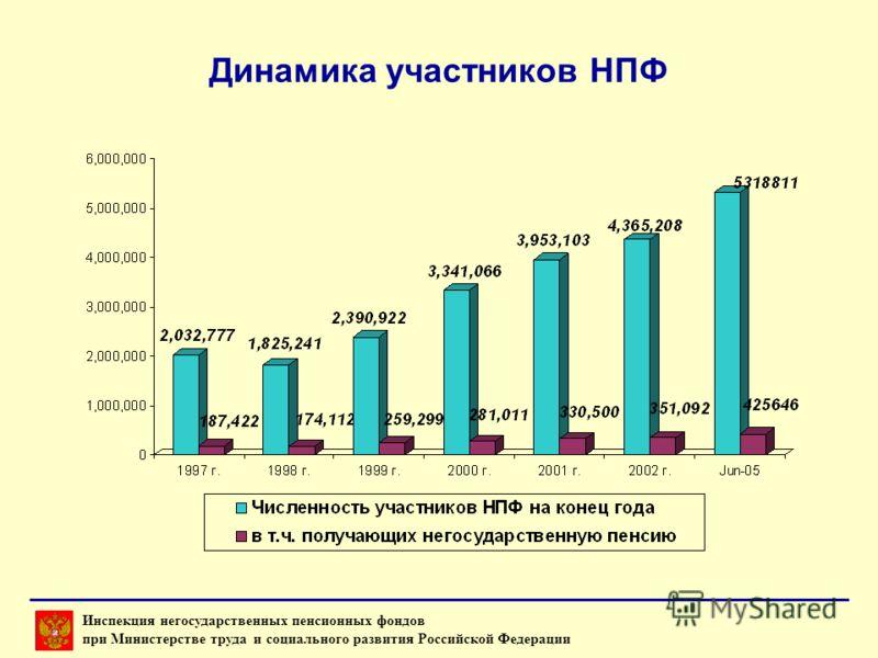 Динамика участников НПФ Инспекция негосударственных пенсионных фондов при Министерстве труда и социального развития Российской Федерации
