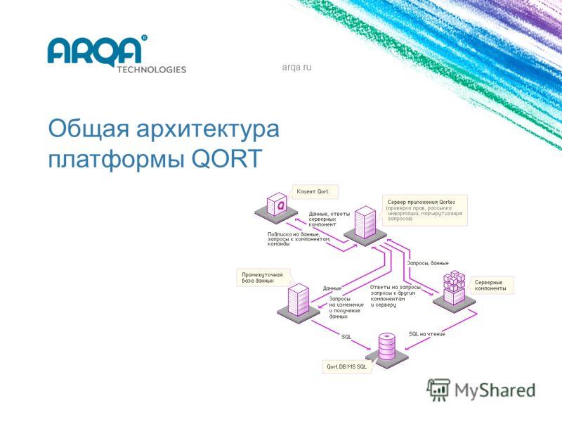 Общая архитектура платформы QORT arqa.ru