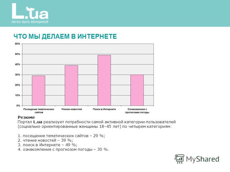 Резюме Портал L.ua реализует потребности самой активной категории пользователей (социально ориентированные женщины 18–45 лет) по четырем категориям: 1. посещение тематических сайтов – 29 %; 2. чтение новостей – 39 %; 3. поиск в Интернете – 49 %; 4. о
