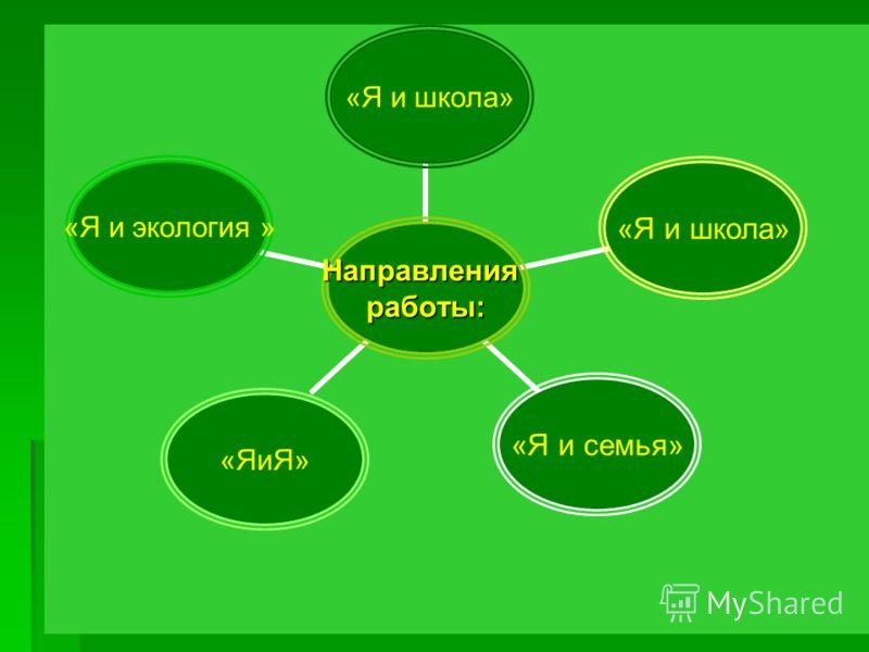 Направленияработы: «Я и школа» «Я и семья» «ЯиЯ» «Я и экология »