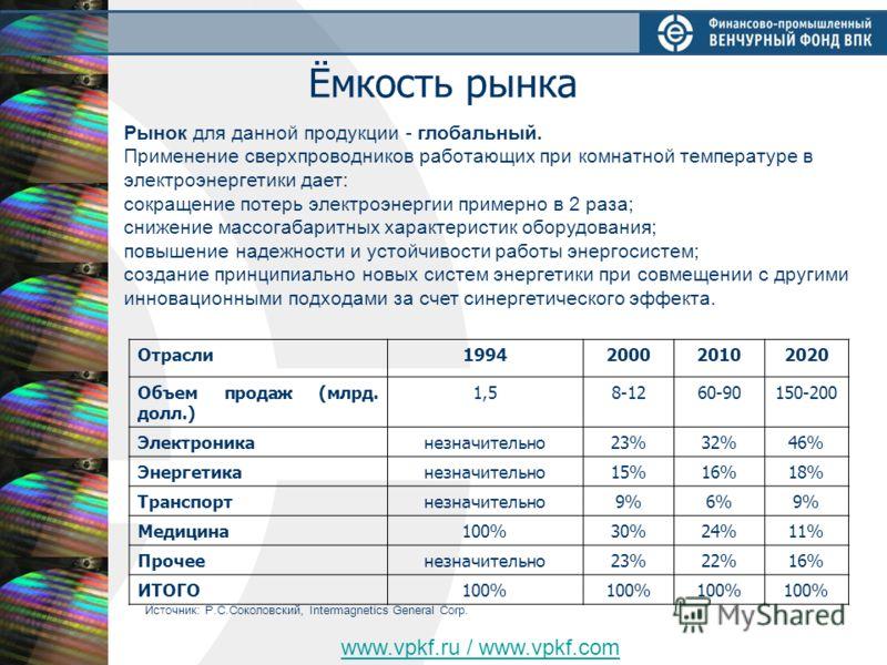 Ёмкость рынка Отрасли1994200020102020 Объем продаж (млрд. долл.) 1,58-1260-90150-200 Электрониканезначительно23%32%46% Энергетиканезначительно15%16%18% Транспортнезначительно9%6%9% Медицина100%30%24%11% Прочеенезначительно23%22%16% ИТОГО100% Источник
