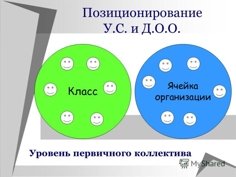 Позиционирование У.С. и Д.О.О. Класс Ячейка организации Уровень первичного коллектива