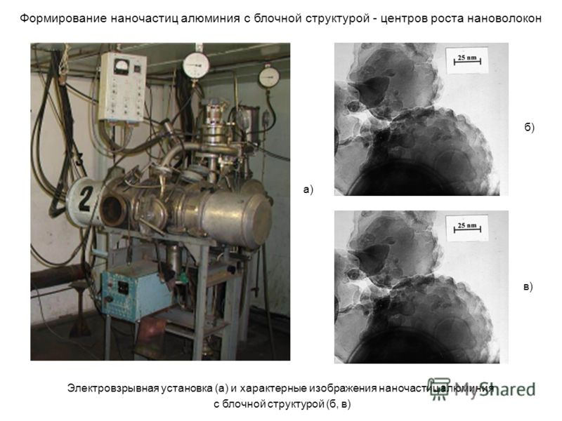 Формирование наночастиц алюминия с блочной структурой - центров роста нановолокон Электровзрывная установка (а) и характерные изображения наночастиц алюминия с блочной структурой (б, в) а) б) в)