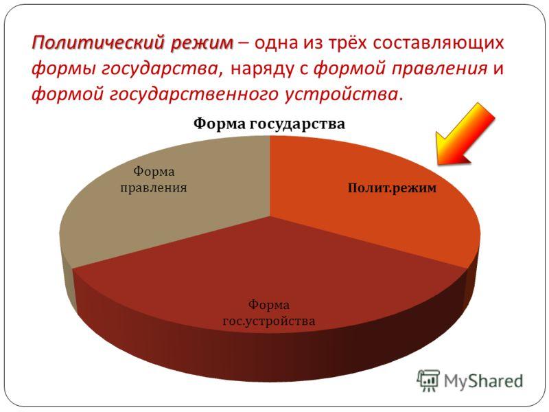 Политический режим Политический режим – одна из трёх составляющих формы государства, наряду с формой правления и формой государственного устройства.