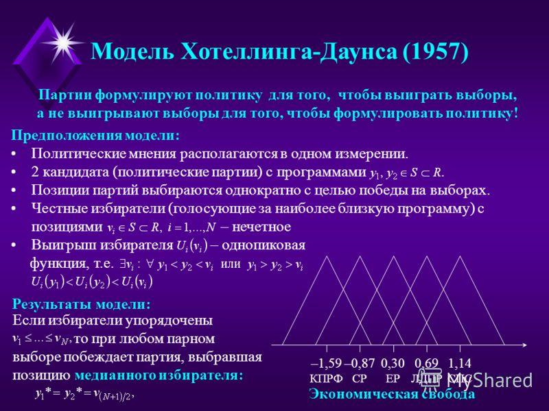 Модель Хотеллинга-Даунса (1957) Экономическая свобода –1,59 КПРФ –0,87 СР 0,30 ЕР 1,14 СПС 0,69 ЛДПР Партии формулируют политику для того, чтобы выиграть выборы, а не выигрывают выборы для того, чтобы формулировать политику! Предположения модели: Пол