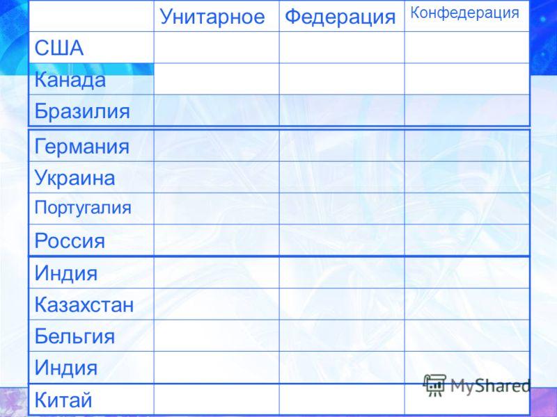 Германия Украина Португалия Россия Индия Казахстан Бельгия Индия УнитарноеФедерация Конфедерация США Канада Бразилия Китай