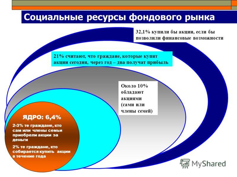 Социальные ресурсы фондового рынка Около 10% обладают акциями (сами или члены семей) 32,1% купили бы акции, если бы позволили финансовые возможности ЯДРО: 6,4% 2-3% те граждане, кто сам или члены семьи приобрели акции за деньги 2% те граждане, кто со