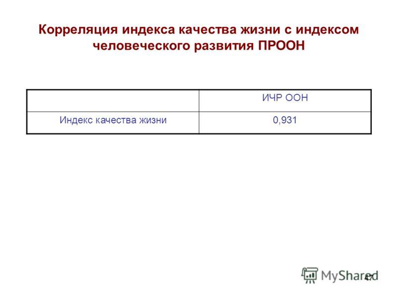 47 Корреляция индекса качества жизни с индексом человеческого развития ПРООН ИЧР ООН Индекс качества жизни0,931
