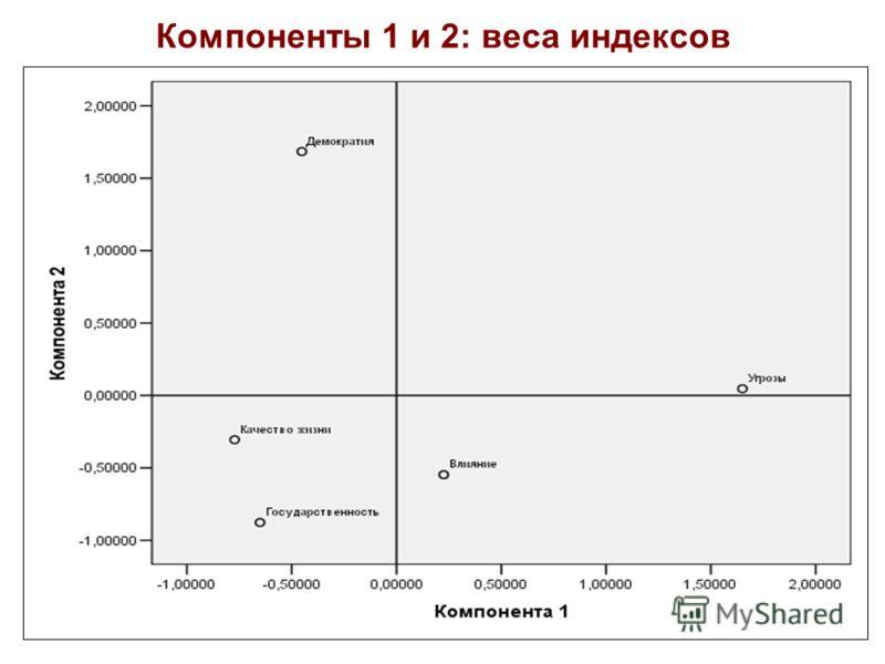 52 Компоненты 1 и 2: веса индексов