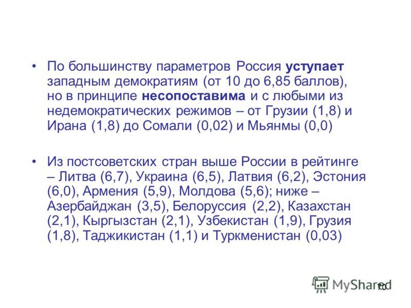 70 По большинству параметров Россия уступает западным демократиям (от 10 до 6,85 баллов), но в принципе несопоставима и с любыми из недемократических режимов – от Грузии (1,8) и Ирана (1,8) до Сомали (0,02) и Мьянмы (0,0) Из постсоветских стран выше