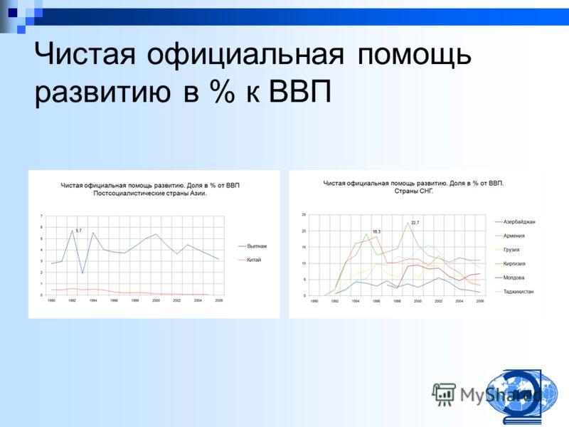 Чистая официальная помощь развитию в % к ВВП