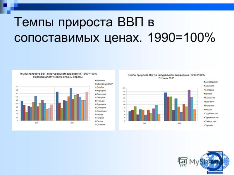 Темпы прироста ВВП в сопоставимых ценах. 1990=100%
