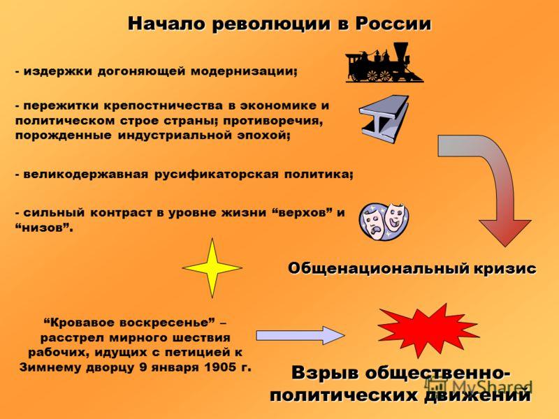 Начало революции в России - издержки догоняющей модернизации; - пережитки крепостничества в экономике и политическом строе страны; противоречия, порожденные индустриальной эпохой; - великодержавная русификаторская политика; - сильный контраст в уровн