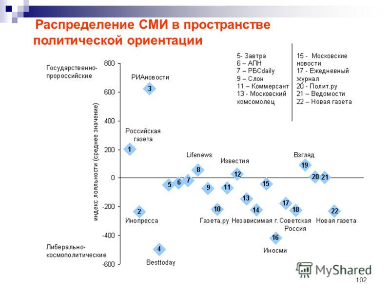 102 Распределение СМИ в пространстве политической ориентации