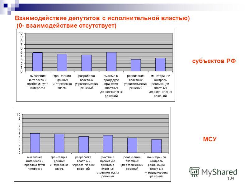 104 Взаимодействие депутатов с исполнительной властью) (0- взаимодействие отсутствует) субъектов РФ МСУ