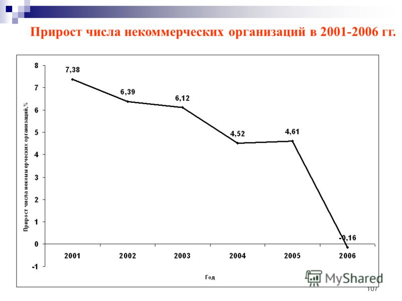 107 Прирост числа некоммерческих организаций в 2001-2006 гг.