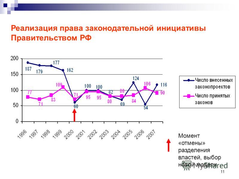 11 Момент «отмены» разделения властей, выбор новой модели Реализация права законодательной инициативы Правительством РФ