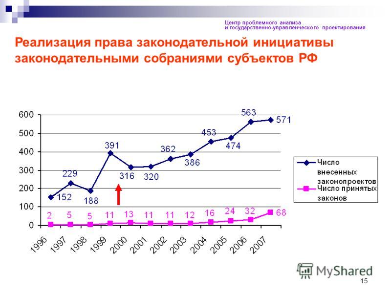 15 Центр проблемного анализа и государственно-управленческого проектирования Реализация права законодательной инициативы законодательными собраниями субъектов РФ