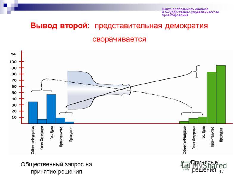 17 Вывод второй: представительная демократия сворачивается Центр проблемного анализа и государственно-управленческого проектирования Общественный запрос на принятие решения Принятые решения