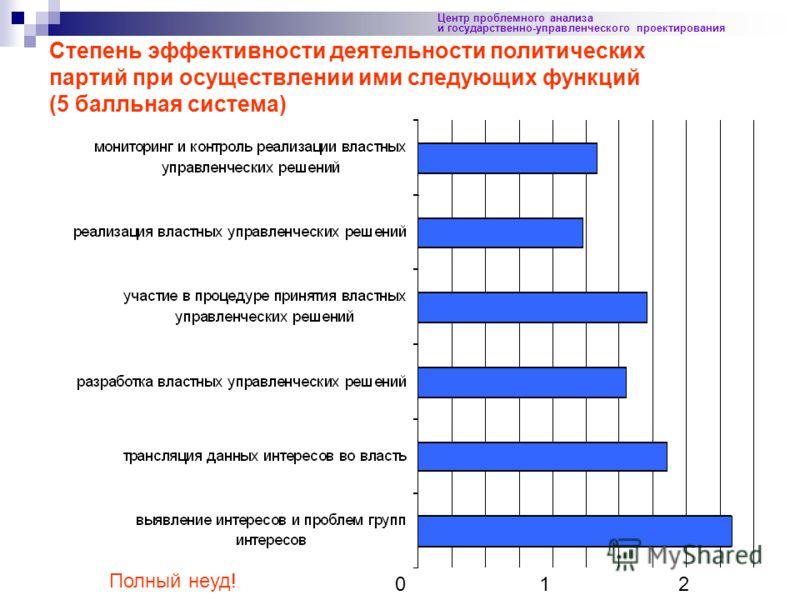 19 Центр проблемного анализа и государственно-управленческого проектирования 0 1 2 Степень эффективности деятельности политических партий при осуществлении ими следующих функций (5 балльная система) Полный неуд!