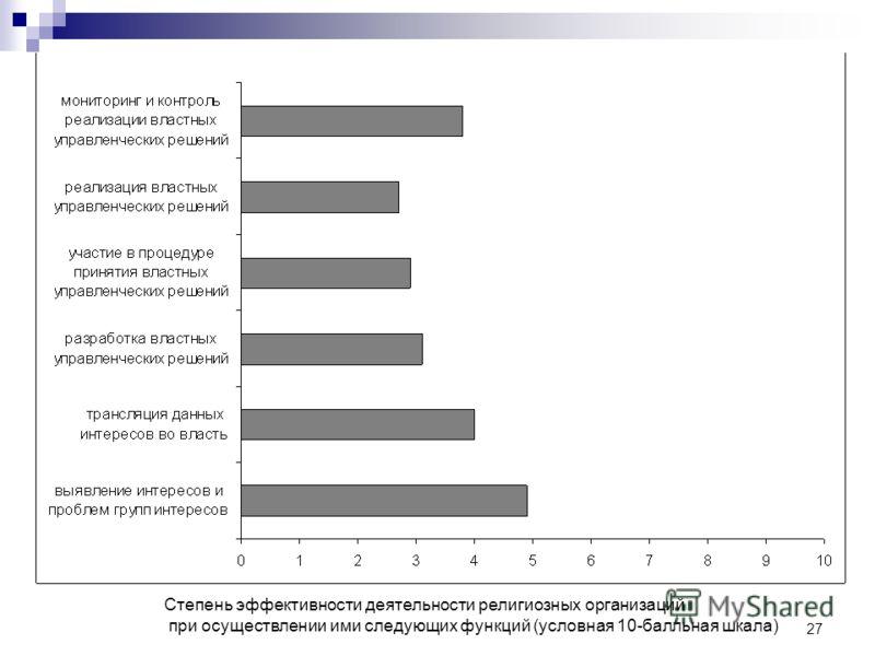 27 Степень эффективности деятельности религиозных организаций при осуществлении ими следующих функций (условная 10-балльная шкала)