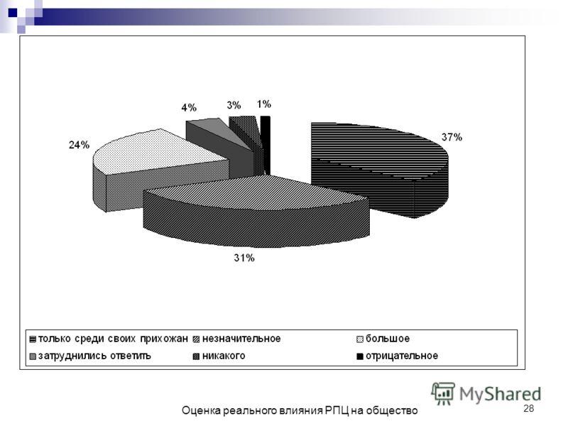 28 Оценка реального влияния РПЦ на общество