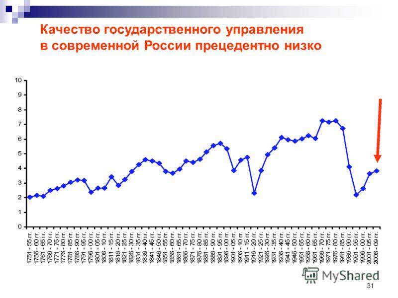 31 Качество государственного управления в современной России прецедентно низко