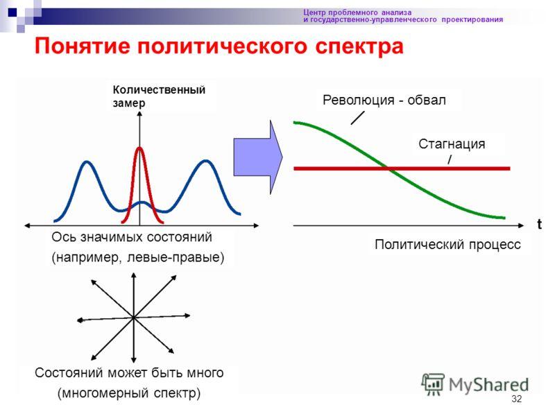 32 Понятие политического спектра Центр проблемного анализа и государственно-управленческого проектирования Количественный замер Ось значимых состояний (например, левые-правые) Революция - обвал Стагнация Политический процесс Состояний может быть мног