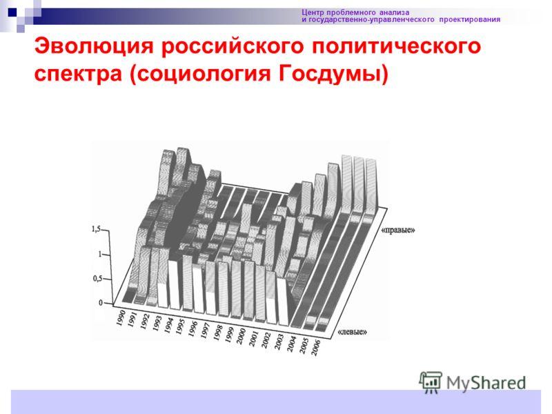 34 Эволюция российского политического спектра (социология Госдумы) Центр проблемного анализа и государственно-управленческого проектирования