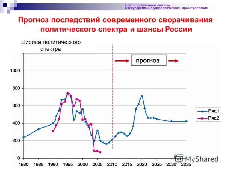 41 Центр проблемного анализа и государственно-управленческого проектирования Прогноз последствий современного сворачивания политического спектра и шансы России Ширина политического спектра
