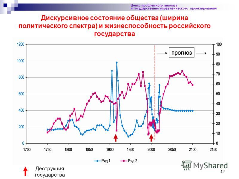 42 Центр проблемного анализа и государственно-управленческого проектирования Дискурсивное состояние общества (ширина политического спектра) и жизнеспособность российского государства Деструкция государства